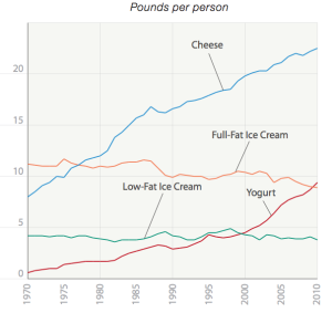 cheese-dairy-consumption-graph