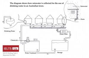 IELTS Rainwater Diagram