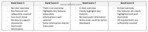 task response band scores